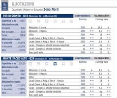 Quotazioni Roma Nord - 2_2017 - listino ufficiale borsa immobiliare roma.jpg