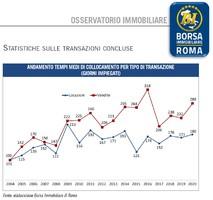 Tempi medi di collocamento Borsa Immobiliare di Roma 2020 .jpg